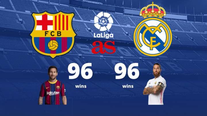 STREAM LIVE: Barcelona Vs Real Madrid [Watch Now] LA LIGA 2020/2021